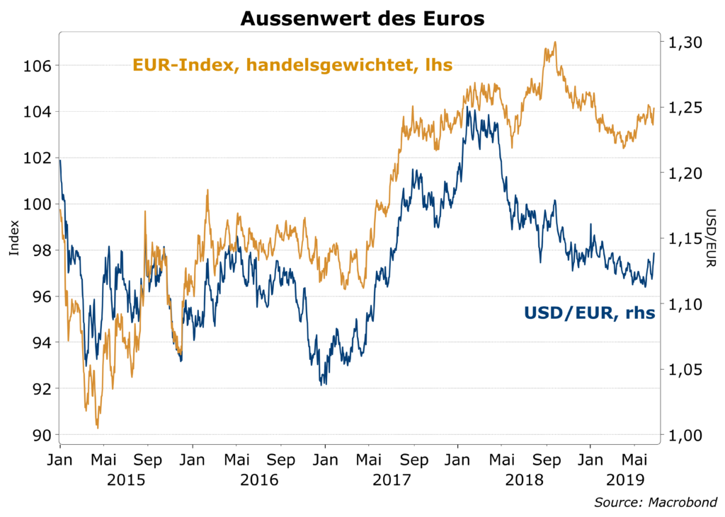 Dollar In Euro Wechseln Bester Kurs